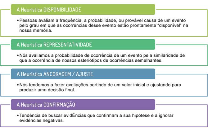 Tabela de Heurísticas